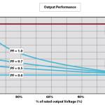 Programowalne AC+DC źródła serii N4A oferują 200% przeciążenie w ciągu 3 sekund