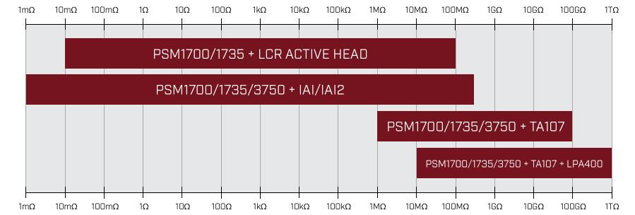 impedance_analyzer_measurement_range